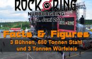 Rock am Ring 2018 - 3 Bühnen, 680 Tonnen Stahl und 3 Tonnen Würfeleis